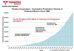TOHATSU HISTORY 4